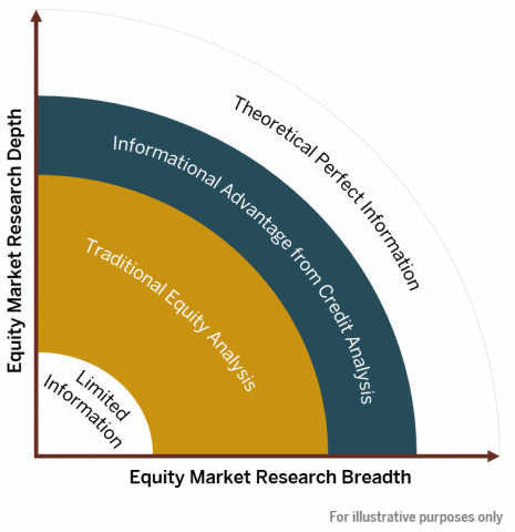 Equity Market Breadth and Depth